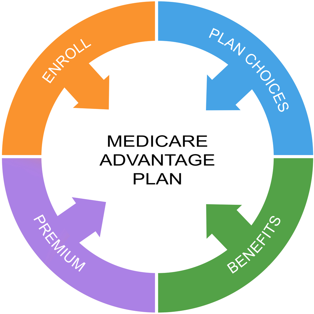 People may leave their Medicare Advantage plans for a variety of reasons